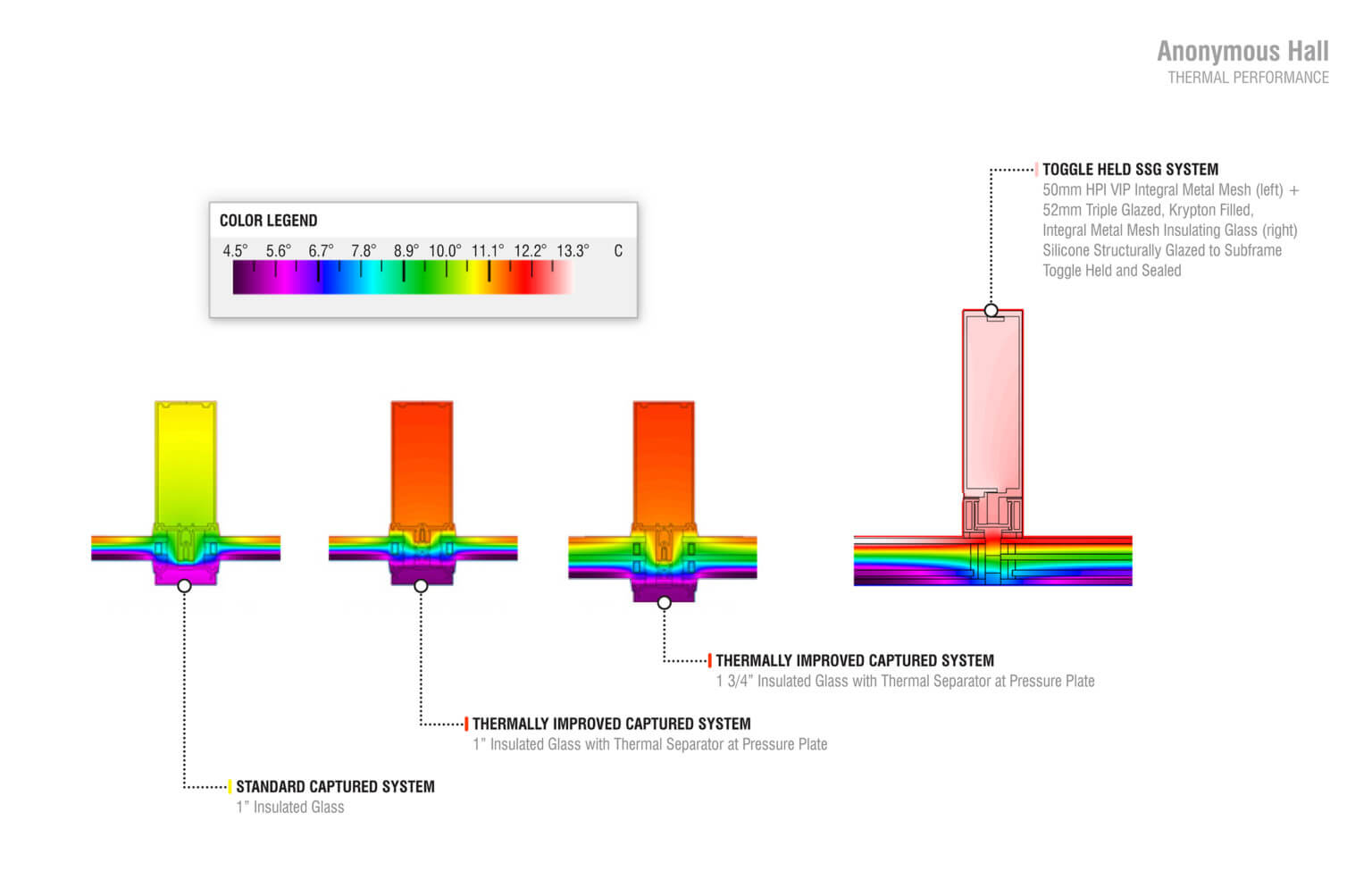 Diagram of thermal performance for the toggle held vacuum insulated glass facade system at Anonymous Hall (Courtesy of Leers Weinzapfel Associates)