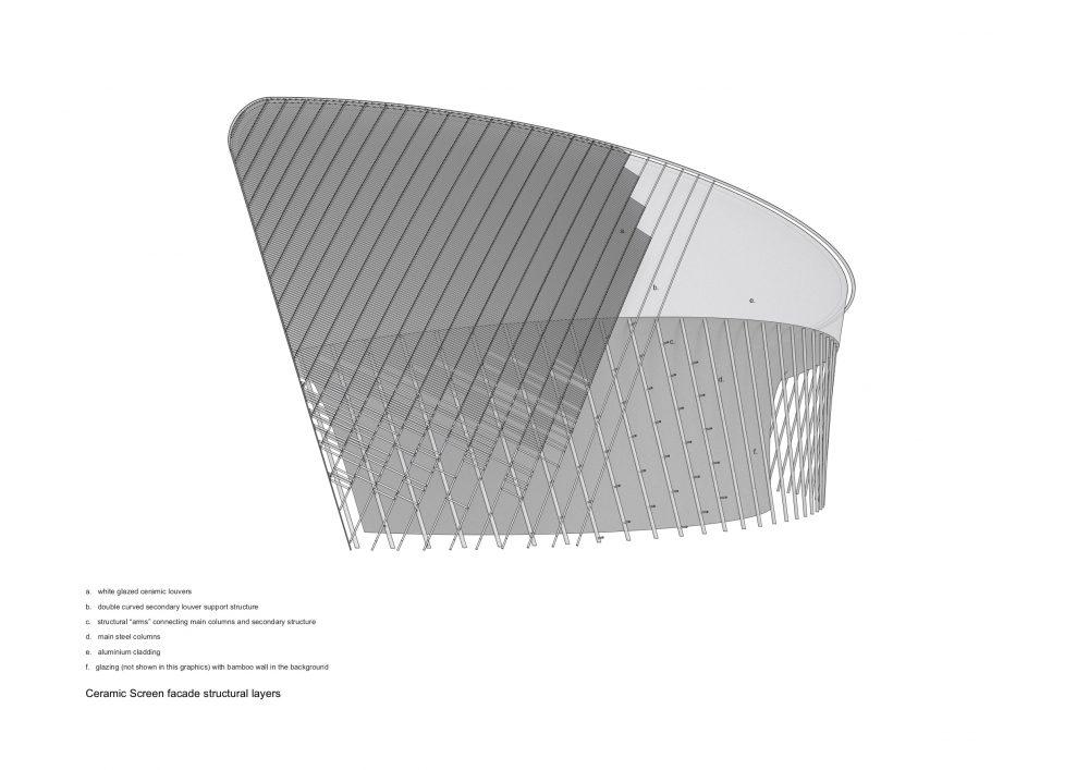 D Ceramics srceen facade structural layers